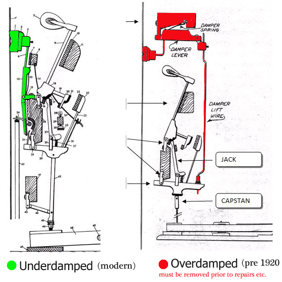 repair diagrams aa piano tuners uk tel 0791 485 4072 diagram 1 check which damper mechanism you have inside your piano either under damped preferable or over damped see footer for parts availability